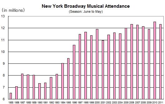 ニューヨークのブロードウェイ・ミュージカルの興行成績が史上最高記録を更新!!!_b0007805_1061229.jpg