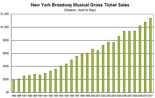 ニューヨークのブロードウェイ・ミュージカルの興行成績が史上最高記録を更新!!!_b0007805_106697.jpg