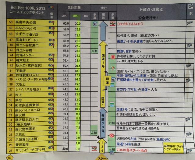 Hot Hot 100K  茅ヶ崎~_a0036808_1826812.jpg