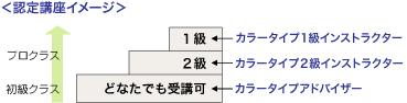 カラータイプインストラクター2級認定講座開講!_f0092320_15205250.jpg