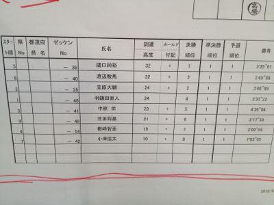 リードジャパンカップ_a0255552_2214292.jpg