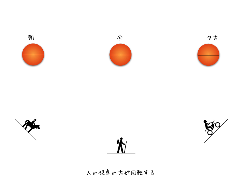 地球の自転と視点の変化_d0164691_1523893.jpg