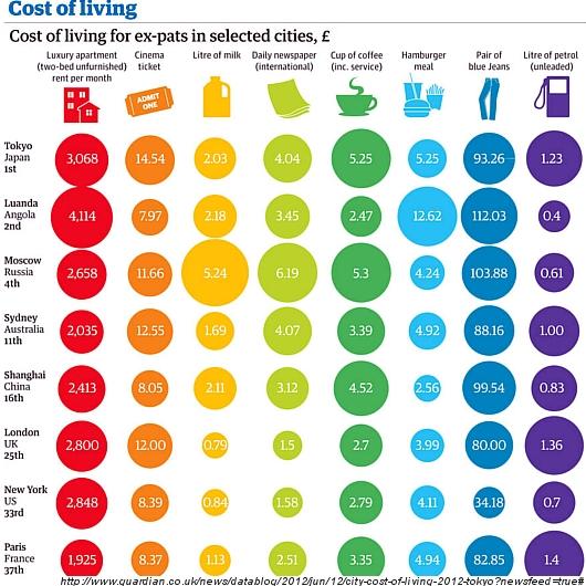 2012年世界生計費調査で東京が1位、ニューヨークは33位_b0007805_22371875.jpg