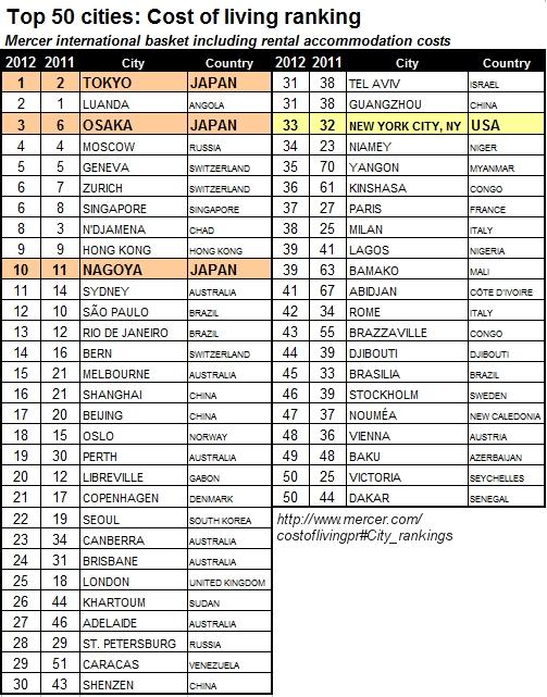 2012年世界生計費調査で東京が1位、ニューヨークは33位_b0007805_22375293.jpg