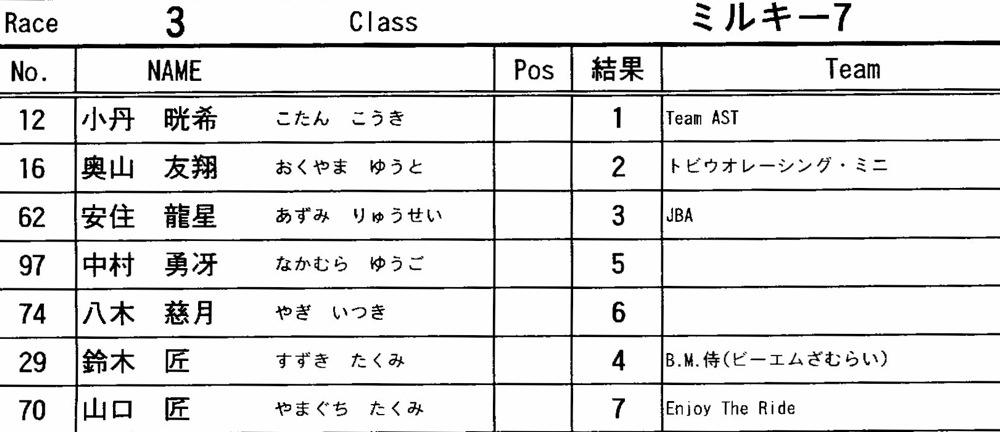 2012 JOSF 緑山6月定期戦VOL7:ミルキー7決勝 動画あり_b0065730_17571558.jpg