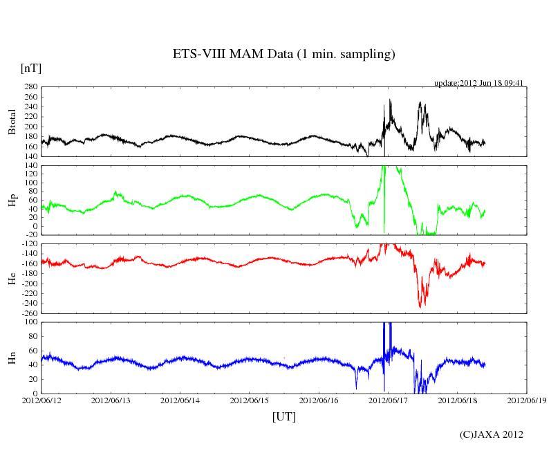 HAARPに地震波か?研究用68:500〜600nTの地震電磁波到来!_e0171614_12425481.jpg