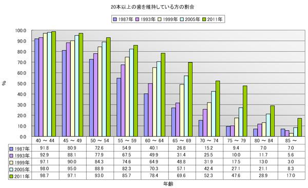 平成23年歯科疾患実態調査報告_b0226176_1031393.jpg