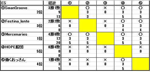 第十八回ESL結果_b0208810_2252972.png