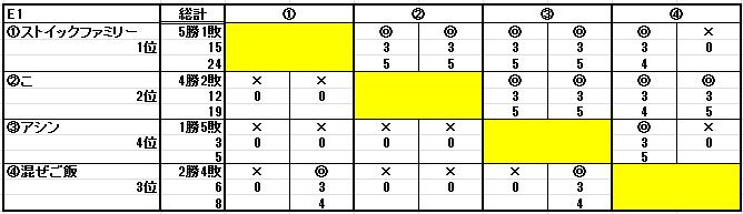 第十八回ESL結果_b0208810_2254320.png