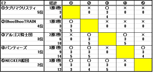 第十八回ESL結果_b0208810_2255371.png