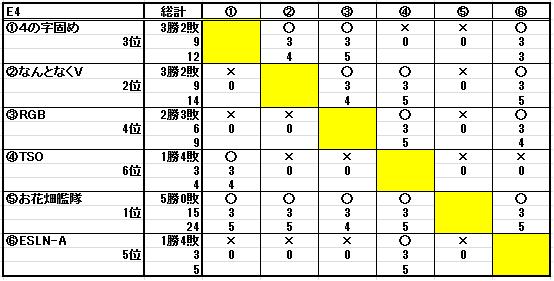 第十八回ESL結果_b0208810_2261037.png