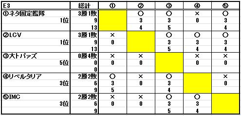 第十八回ESL結果_b0208810_226137.png