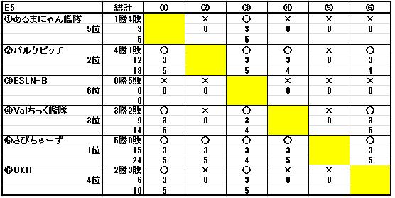 第十八回ESL結果_b0208810_2261882.png