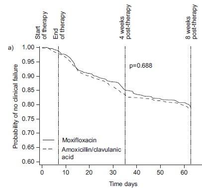 MAESTRAL試験:COPD急性増悪においてモキシフロキサシンはアモキシシリン/クラブラン酸に非劣性_e0156318_10145128.jpg