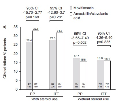 MAESTRAL試験:COPD急性増悪においてモキシフロキサシンはアモキシシリン/クラブラン酸に非劣性_e0156318_1015536.jpg