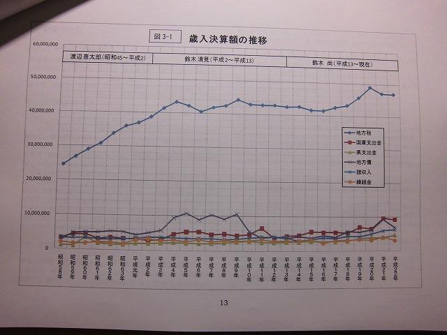 市民クラブがつくった「富士市の財政白書(パート1)」が、間もなく出来上がります_f0141310_10201593.jpg