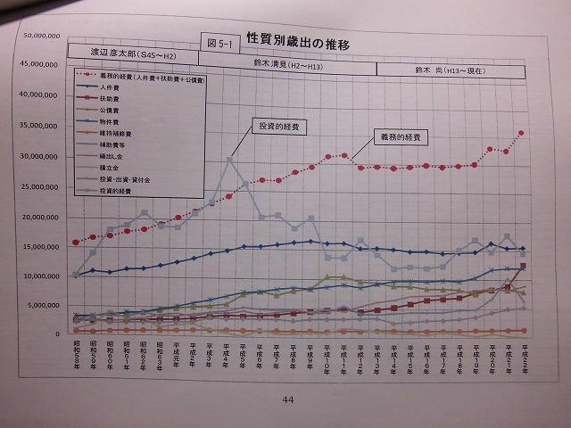 市民クラブがつくった「富士市の財政白書(パート1)」が、間もなく出来上がります_f0141310_10202816.jpg