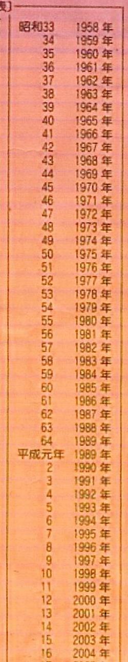 西暦 昭和 19 年 1944年(昭和19年)生まれの年齢早見表 西暦や元号から今何歳?を計算