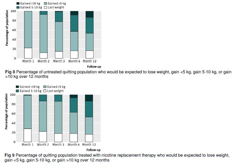 禁煙成功者は1年後に体重が4-5kg増加する_e0156318_95547100.jpg