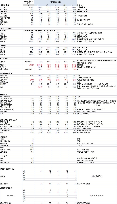 財務モデルの作成手順_e0194027_1523291.png