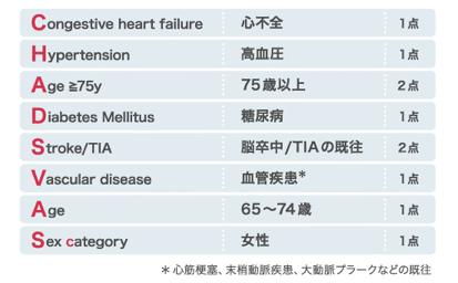 心房細動抗凝固療法に関する各種スコア一覧_a0119856_22483944.png