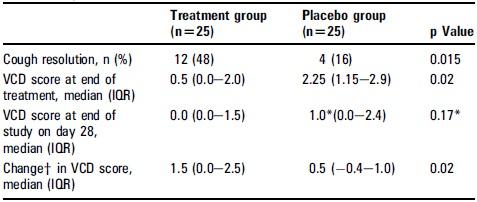 protracted bacterial bronchitisに対してアモキシシリン/クラブラン酸は有効_e0156318_1038126.jpg