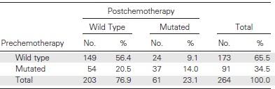 化学療法はEGFR遺伝子変異発現を減弱させる_e0156318_18252291.jpg