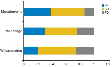 化学療法はEGFR遺伝子変異発現を減弱させる_e0156318_18271644.jpg