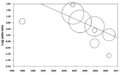 近年のカテーテル関連感染症は、中心静脈カテーテル挿入部位で差はみられず_e0156318_182070.jpg