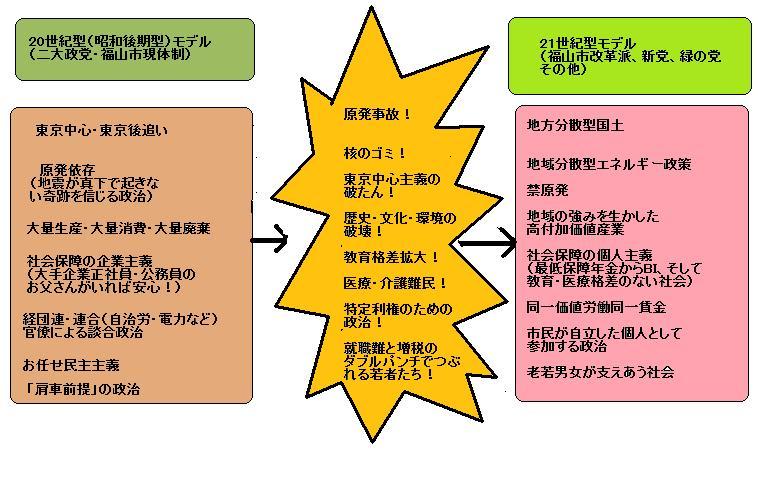 【福山市長選挙】新人候補が市役所前で職員のみなさまに「市役所革命」を訴えます_e0094315_9113099.jpg