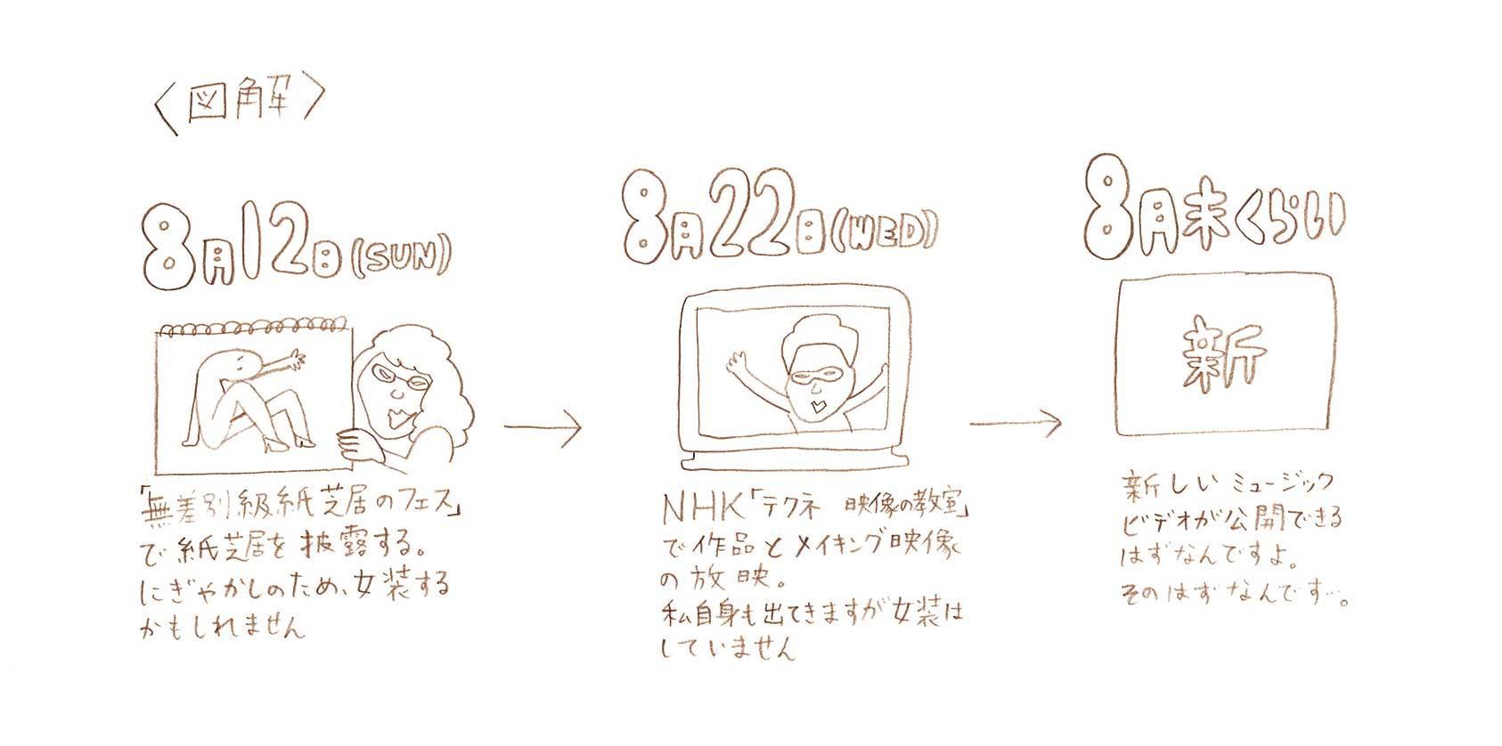 告知 :  NHKテクネの放映日22日(水)に変更、&12日の紙芝居の出番は20時15分ごろ_d0151007_22565240.jpg