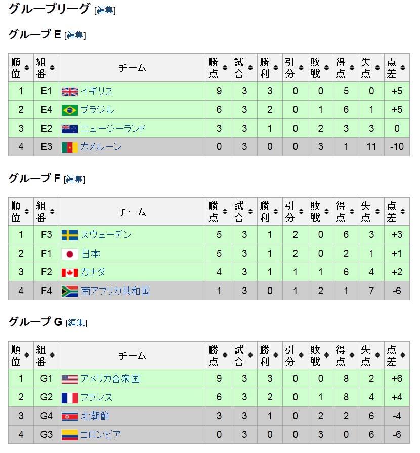 リーグ戦2位通過の真意:なでしこジャパン_c0052876_16274338.jpg