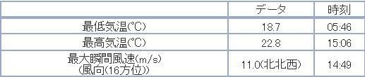 一気に寒空の札幌へ_c0025115_19571663.jpg