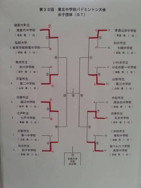 東北大会団体戦トーナメント表_f0236646_1364397.jpg