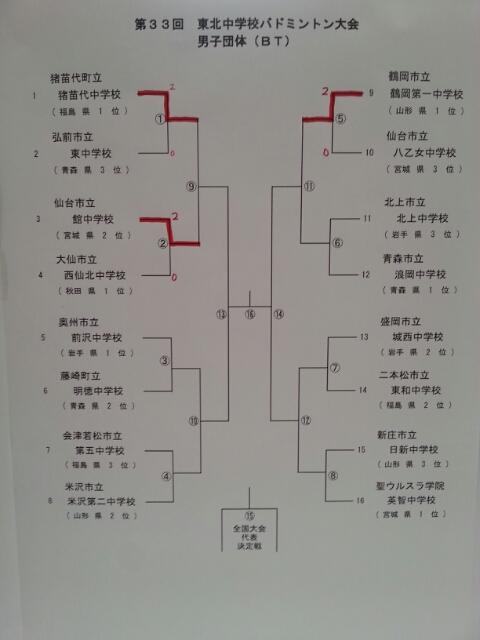 東北大会団体戦トーナメント表_f0236646_1365791.jpg