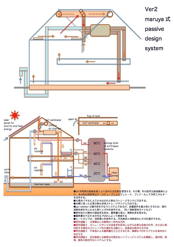 来年に向けて開発始動 Ver2 maruya式パッシブデザインシステム_d0027290_6481488.jpg