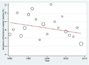 ここ20年における小細胞肺癌の治療関連死の傾向_e0156318_1175084.jpg