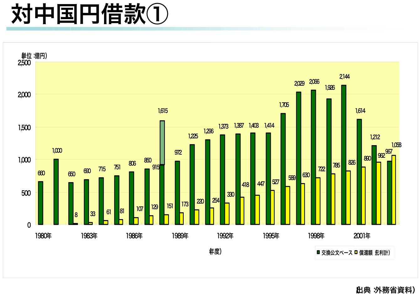 """日本は世界の債権国!:反日の国から借金の""""取り立て""""あるのみ!?_e0171614_2142261.jpg"""