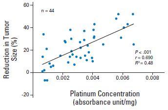 組織白金製剤濃度と非小細胞肺癌の効果には相関性がある_e0156318_2144051.jpg