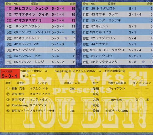 YOU BET! in Bang-King2012 リザルト発表_f0170779_23573681.jpg