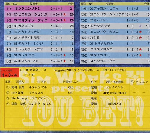 YOU BET! in Bang-King2012 リザルト発表_f0170779_2358374.jpg