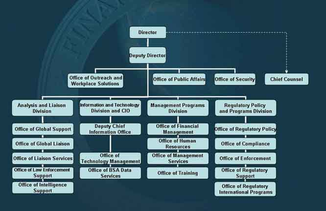 個人の銀行口座はすべてFinCENに見張られている by ジョン・コールマン_c0139575_3231069.jpg