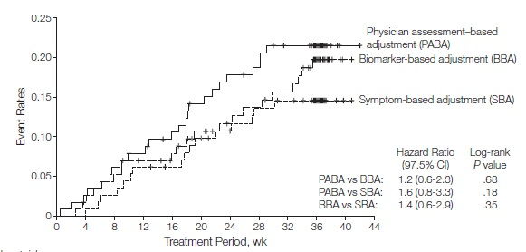 BASALT試験:喘息コントロールでは、主治医主導の吸入ステロイド量調節のほうが望ましい?_e0156318_912454.jpg