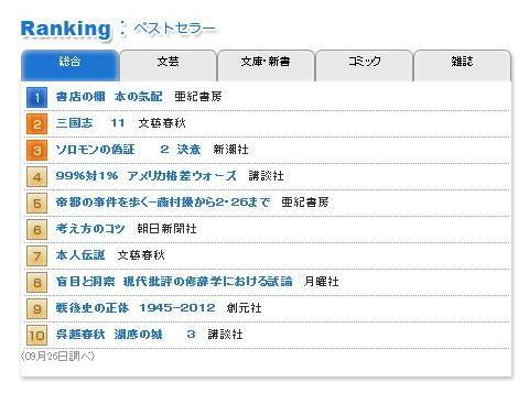 ド・マン『盲目と洞察』が東京堂で週間ランキング8位_a0018105_18522061.jpg