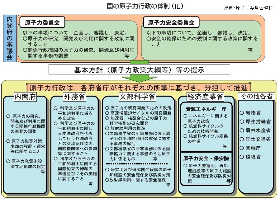 原子力行政の更なる見直しⅠ(原子力基本法、原子力委員会、規制委員会、革新的エネルギー・環境戦略)_e0223735_125053.jpg