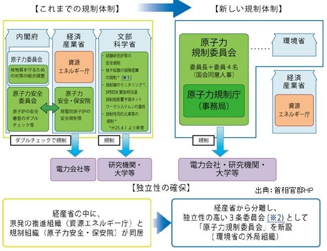 原子力行政の更なる見直しⅠ(原子力基本法、原子力委員会、規制委員会、革新的エネルギー・環境戦略)_e0223735_1254496.jpg