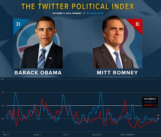アメリカ大統領選、オバマVSロムニー今夜ついに直接対決へ_b0007805_22461683.jpg