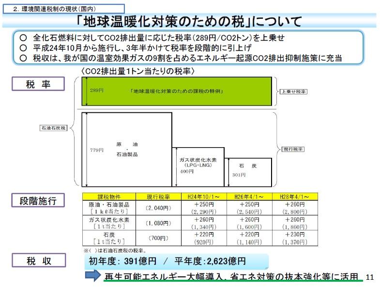 10月が始まった(3R推進月間、環境税、増税、エコポイント、CO2削減、費用対効果、排出量取引)_e0223735_10423431.jpg