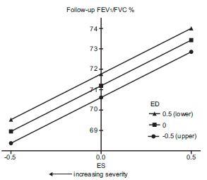 上葉優位の気腫は、呼吸機能低下がはやい_e0156318_2315672.jpg