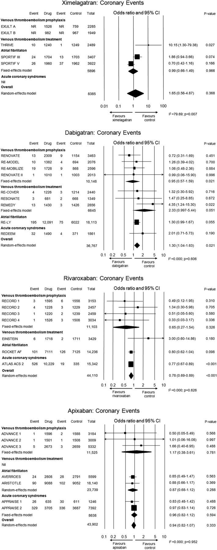新規抗凝固薬における冠動脈イベントリスクのメタ解析_a0119856_23132413.jpg